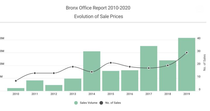 Bronx office market grows at fastest rate in city in a decade